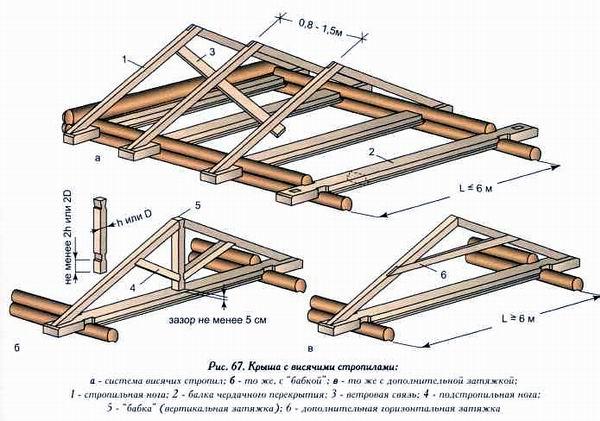 Шиферная крыша своими руками расстояние между стропилами 19
