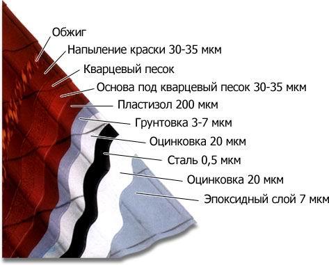 Металлочерепица Мера Систем Mera System