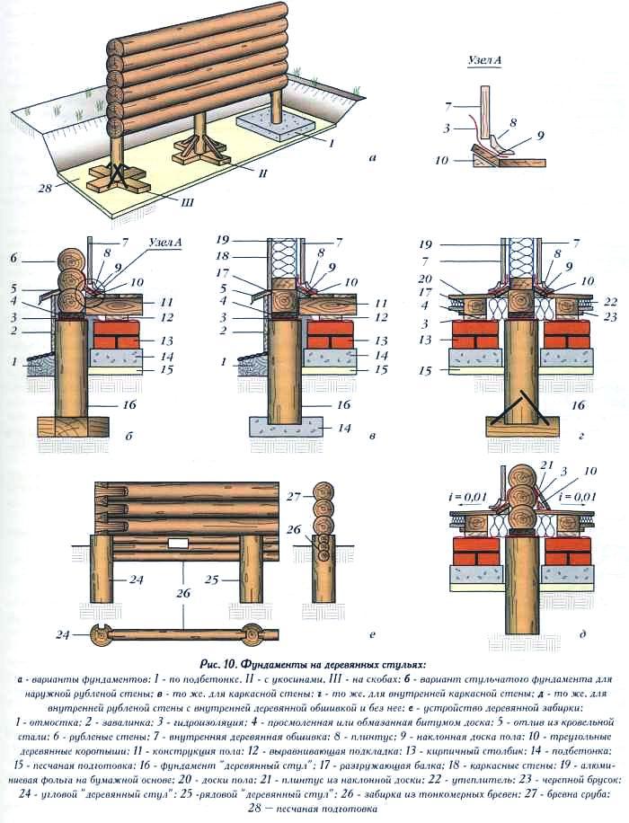 Как я сделал сам фундамент для деревянного дома