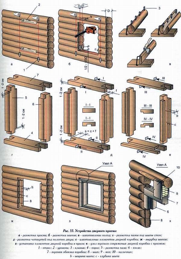 Дверная коробка деревянная своими руками
