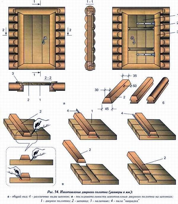 Как сделать двери в баню своими руками: пошаговое описание и